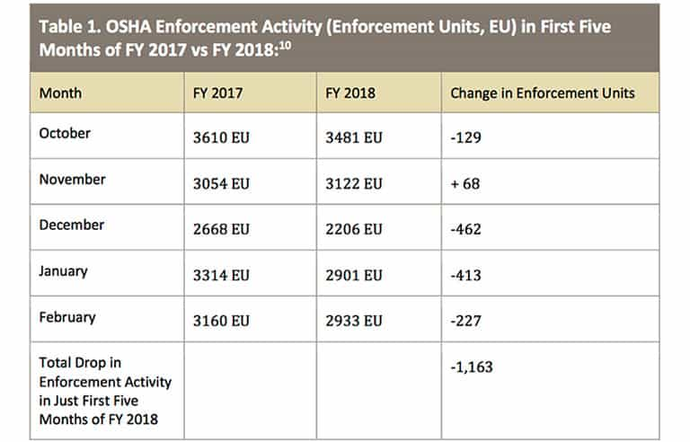 Table 1. OSHA Enforcement Activity in First five Months of FY 2017 vs. FY 2018